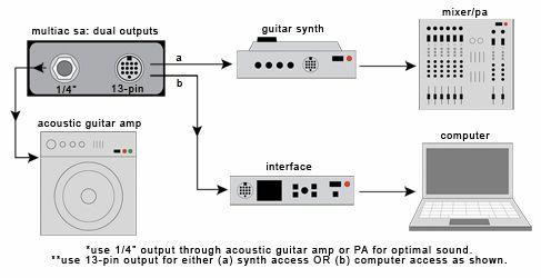 Captador RMC p/ Violão 7 cordas Acústico e Preamp interno PD403-17  - SOLO MUSICAL