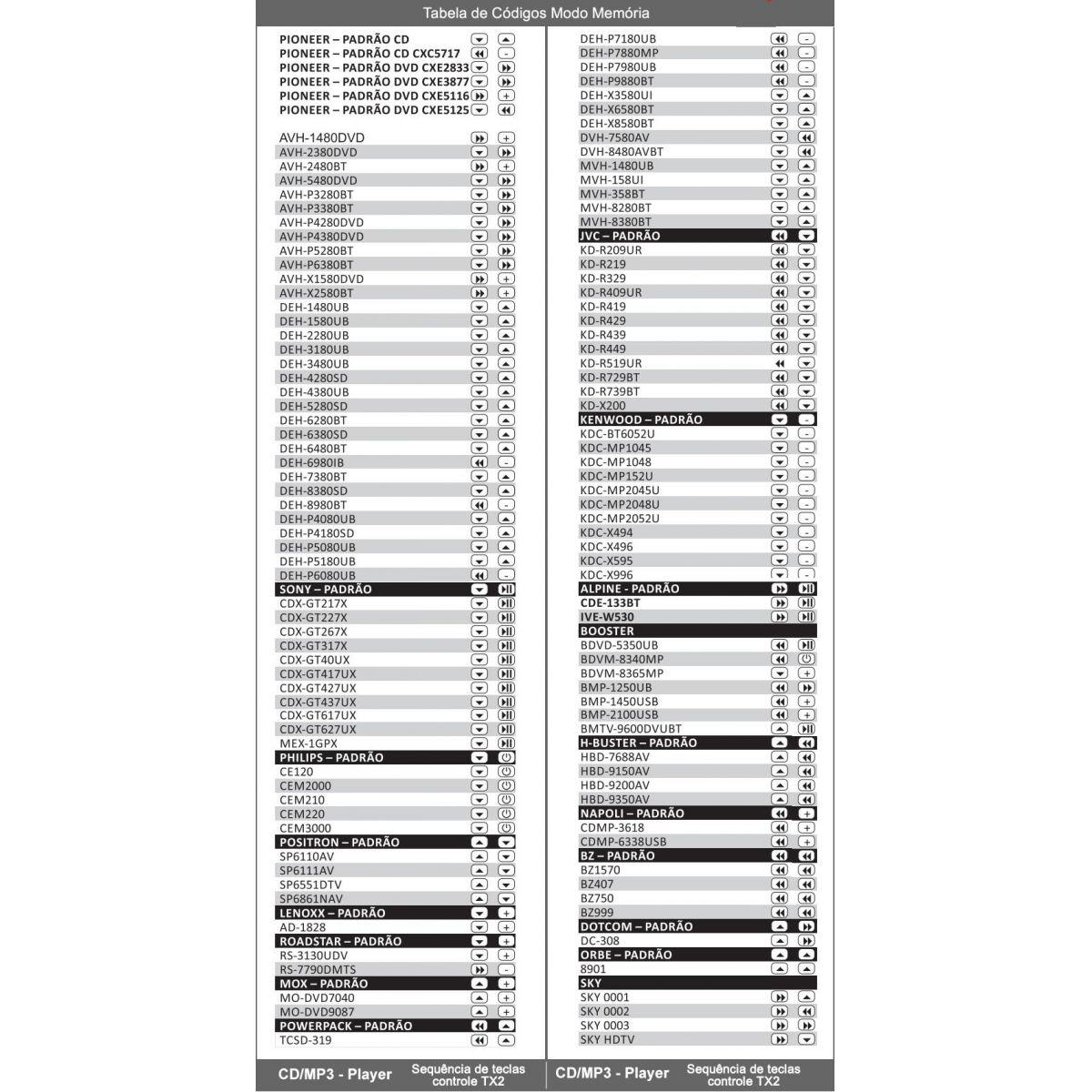 Controle Longa Distancia Sx2 Stetsom 500 Metros Universal - SONNIC SOUND