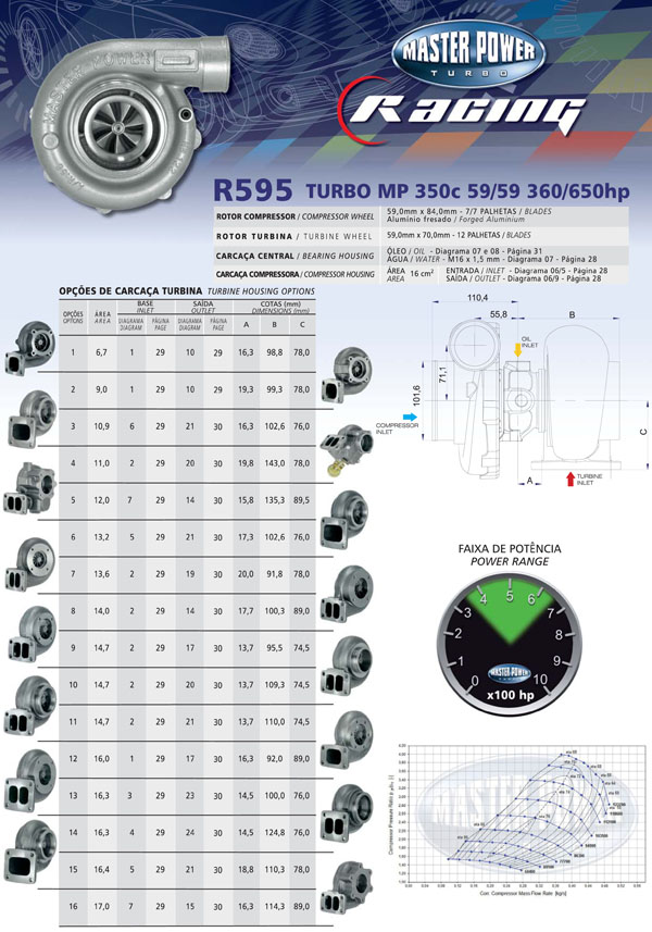 Turbo R595 - 59/59 360/650hp
