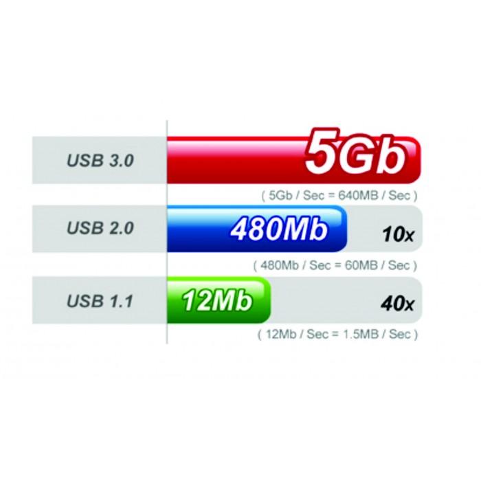Leitor USB 3.0 Silicon Power de cartões de memória SD, SDHC, SDXC, micro SD, micro SDHC, CompactFlash