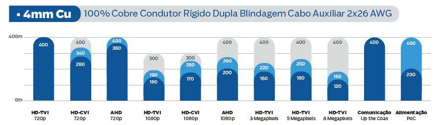 Cabo Coaxial Premium Híbrido HD 4mm + alimentação Bipolar 80% video rígido + 2x26 AWG Cu Dupla Blindagem 100mts - JS Soluções em Segurança