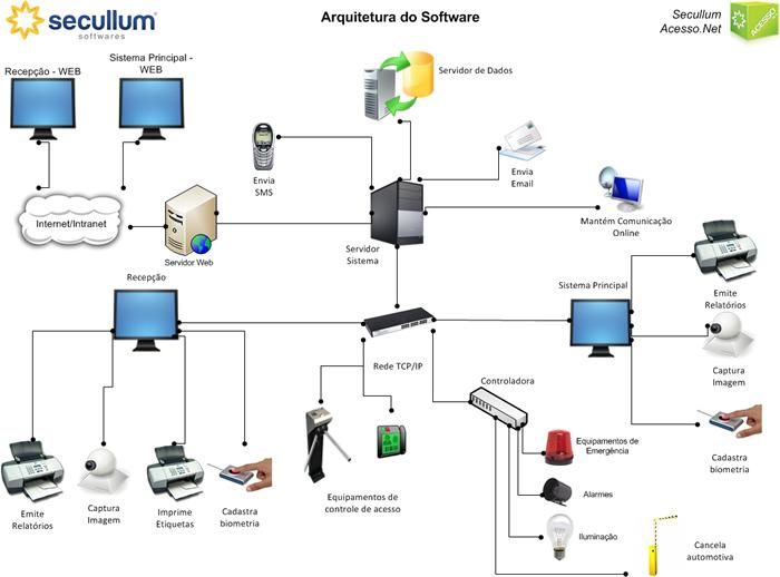 Software Mini Acesso.Net Secullum  - Iponto Tecnologia
