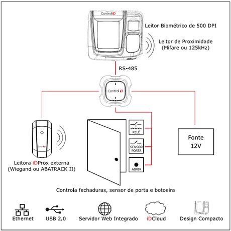 Controle de Acesso iDFlex Bio Prox IP65 Control iD  - Iponto Tecnologia