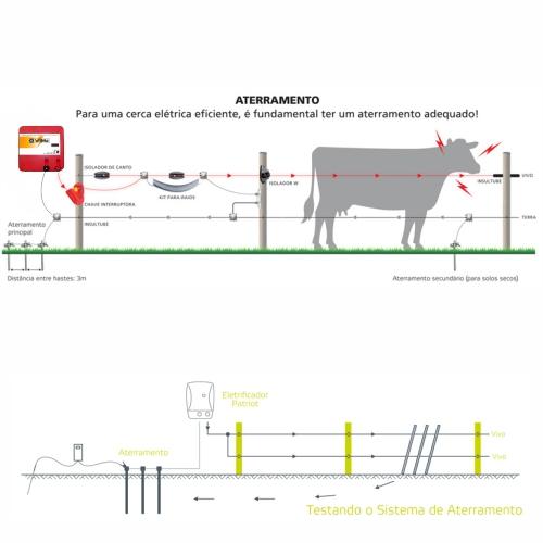 Eletrificador Rural Cerca Eletrica Profissional R1000-RE2 220V  - Casafaz