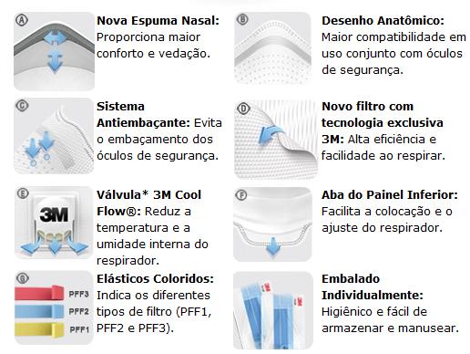 Máscara Aura PFF3 Dobrável Valvulada  9332 - 3M  - COLAR