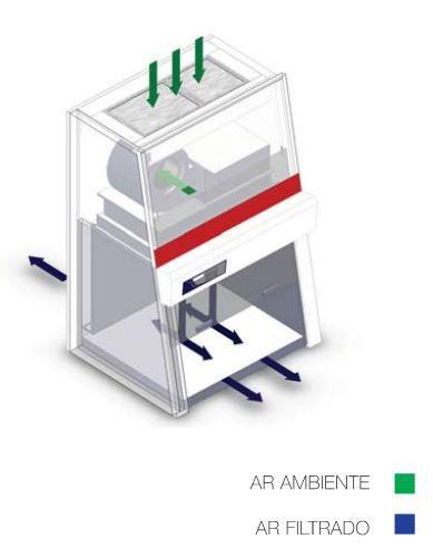 Capela de fluxo laminar vertical tipo PCR, CLASSE 100