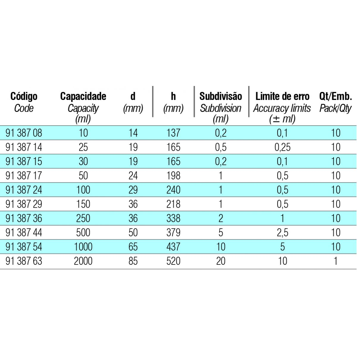 Proveta Graduada de vidro classe A Base Hexagonal  de Polipropileno  - loja.laborglas.com.br