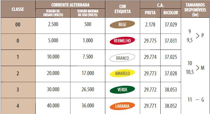 Luva Isolante de Borracha Classe 2 - 20.000V Tensão para uso 17.000 Volts CA 29773