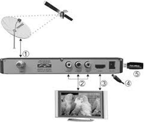 Receptor Anadigi Hd Vt4300 Box Preto Visiontec Pvr/usb/hdmi