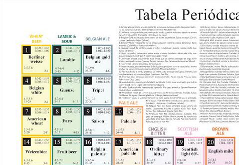 Tabela Periódica da Cerveja 96x68cm