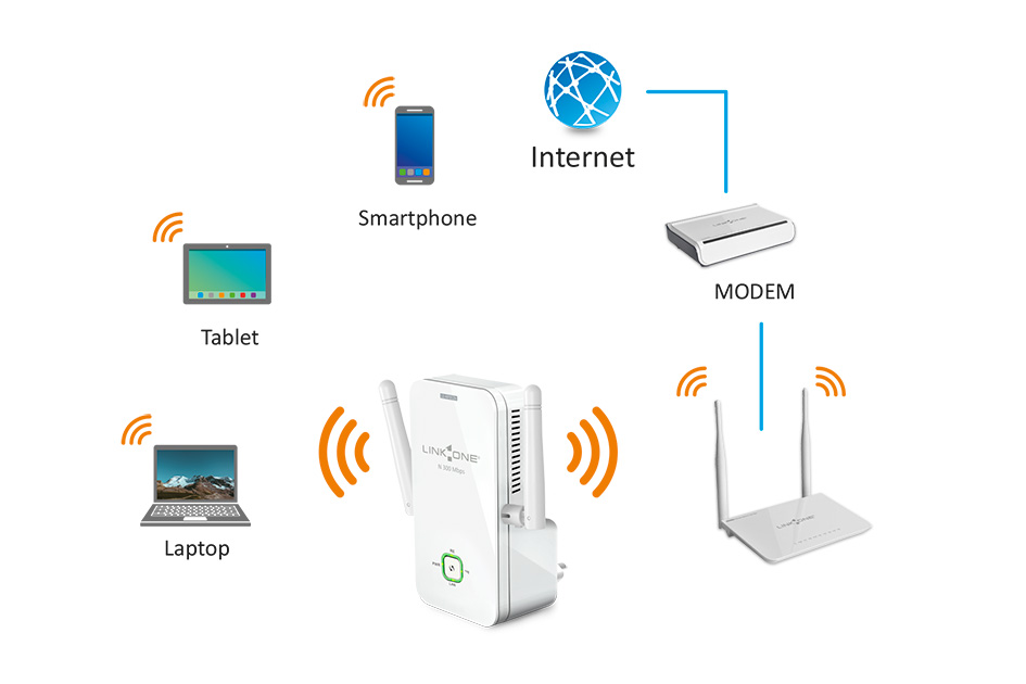 Access Point Link One - Expansor Wifi N 300Mbps Nano