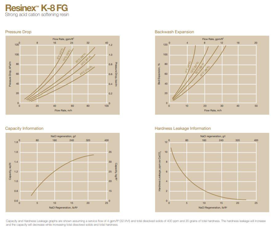 Resina Abrandamento - catiônica fortemente acida 0,3 mm a 1,2mm : Lenntech Jacobi Resinex K8 FG - Saco 25 litros