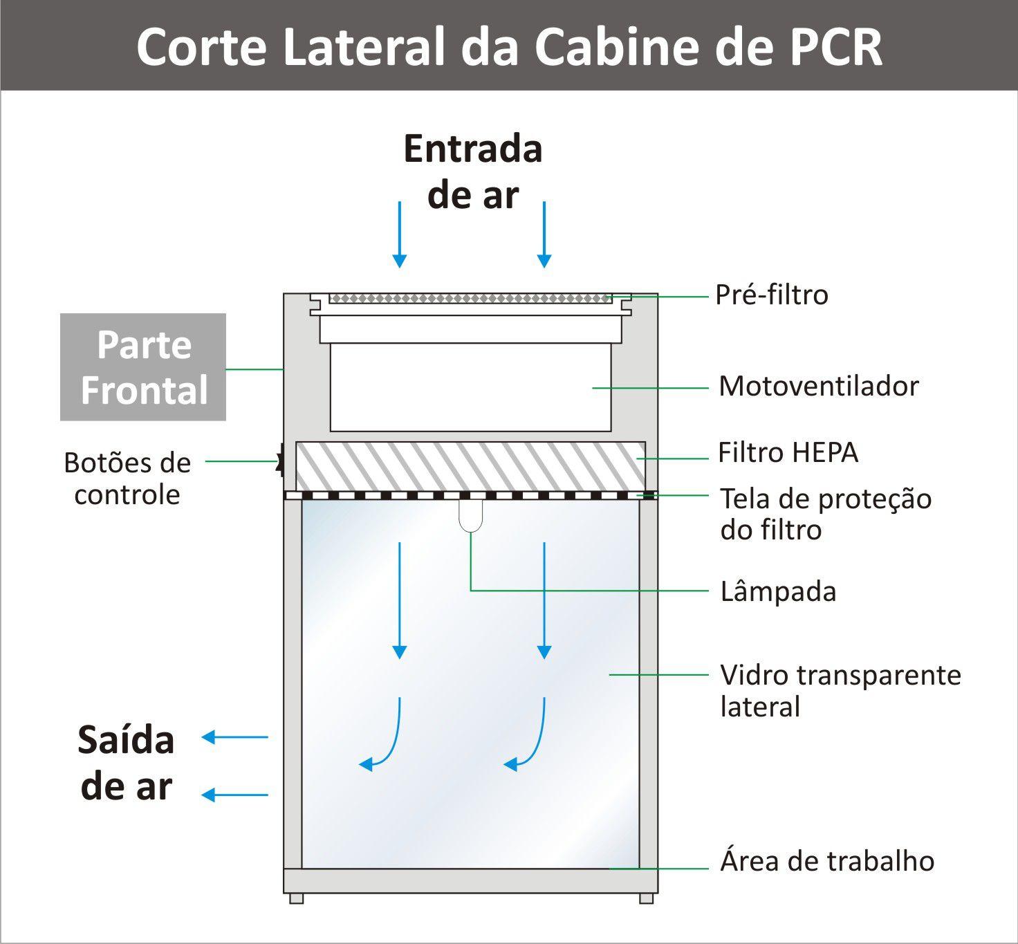 Cabine de PCR (Workstation PCR), Classe ISO 5, Com Luz Branca E UV, Filtro HEPA - MODELO: CLEAN-5