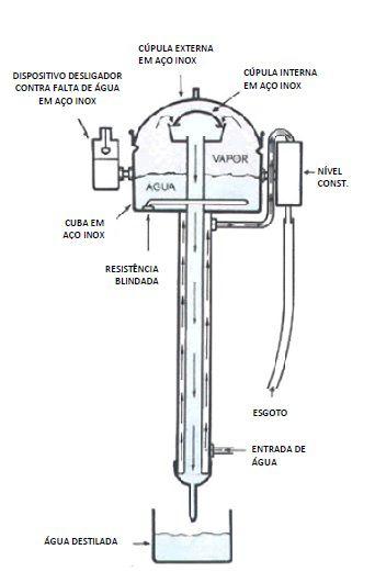 Destilador de Água Tipo Pilsen, Modelos disponíveis de 2 à 10 Litros/h ? Modelo: DL-DA