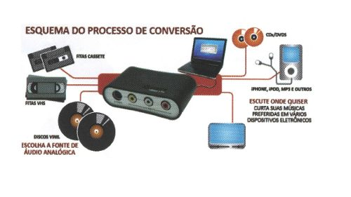 Conversor Digital ION De Vídeo E Áudio Para PC - VIDEO2PCMK2