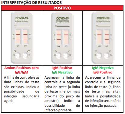 Teste Rápido COVID-19 - QuickProfile™  2019-nCoV IgG/IgM Combo Test Card   - Buzzy Brasil