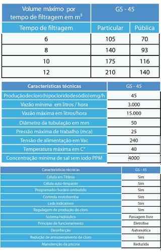 Gerador De Cloro Gs-45 Para Piscina A Base De Sal - Sodramar