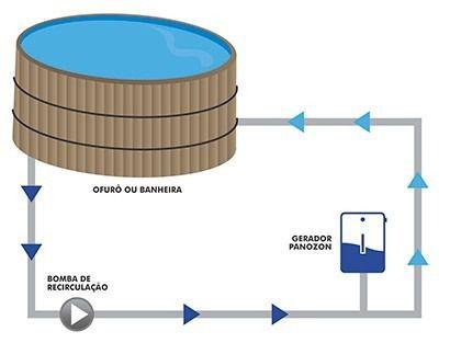 Ozônio Para Spa E Hidro Ozonizador Panozon Até 2000 Litros