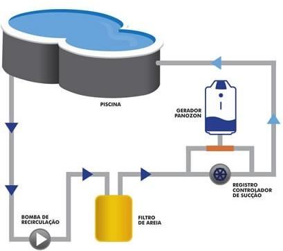 Tratamento De Água Com Ozônio Para Piscina P 200 Panozon 200 Mil Litros