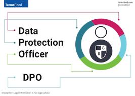 Formação DPO - DATA PROTECTION OFFICER