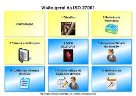 ISO/IEC 27001 - Fundamentos