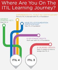 ITIL® 4 Managing Professional Transition