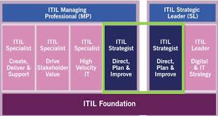 ITIL® 4 Strategist: Direct, Plan and Improve