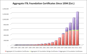 ITIL 3 Foundation