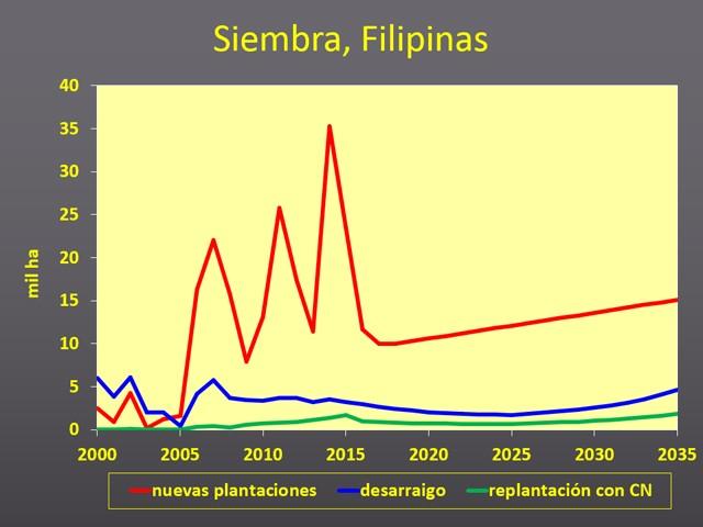 Rubber market forecasts - Español