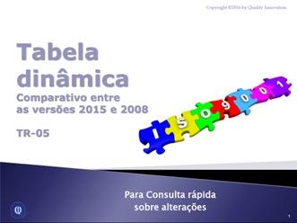 Tabela Dinâmica da ISO 9001  - www.qualistore.net.br