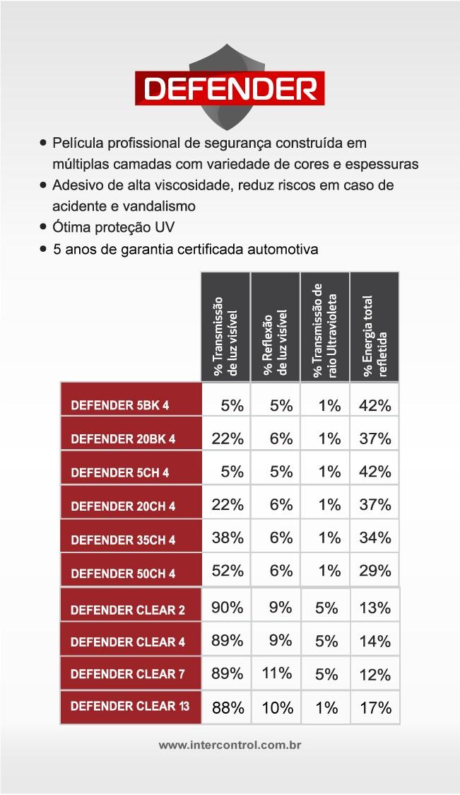 PELÍCULA DE CONTROLE SOLAR PRETO  TLV 20%  SEGURANÇA 4 ML DEF-20BK-4-   (1.52X7M)