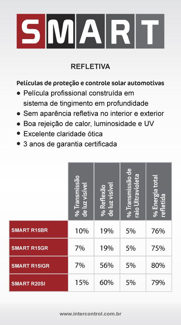 Película InterControl SMART R15GR  de Controle Solar Refletiva (Rolo de 1,52mX30m ) Cinza TLV 10