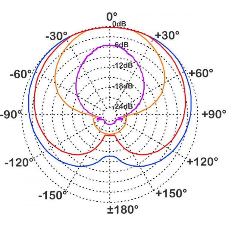 Microfone para Instrumentos - Condenser - Cardióide - HCS30 - PROEL