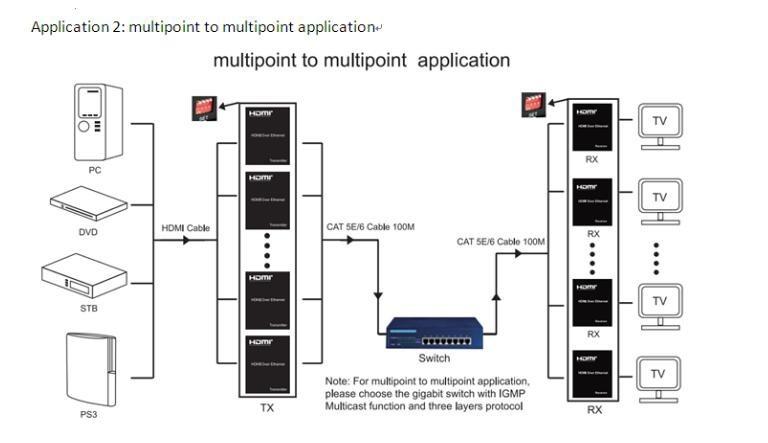 Extensor Hdmi Ip 120m Matrix Ip Cat5e/cat6 Ethernet