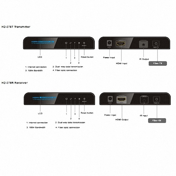 Kit Extensor Hdmi Por Fibra Optica 20 Km C/ Ir Tcp/Ip