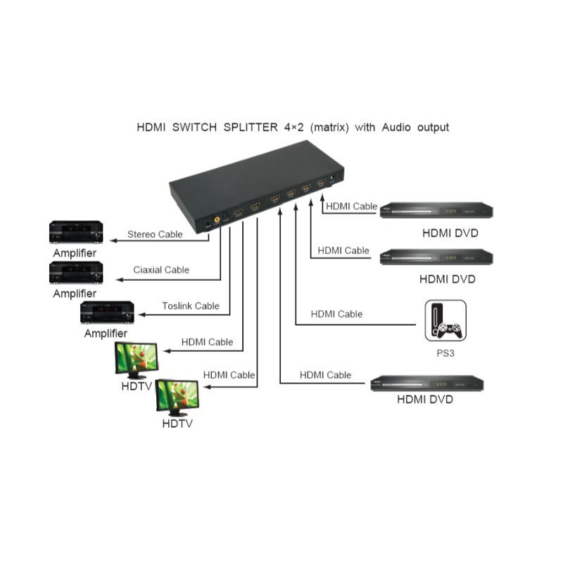 Switch Splitter Hdmi 4x2 Matrix Com Saida de Audio Extrator