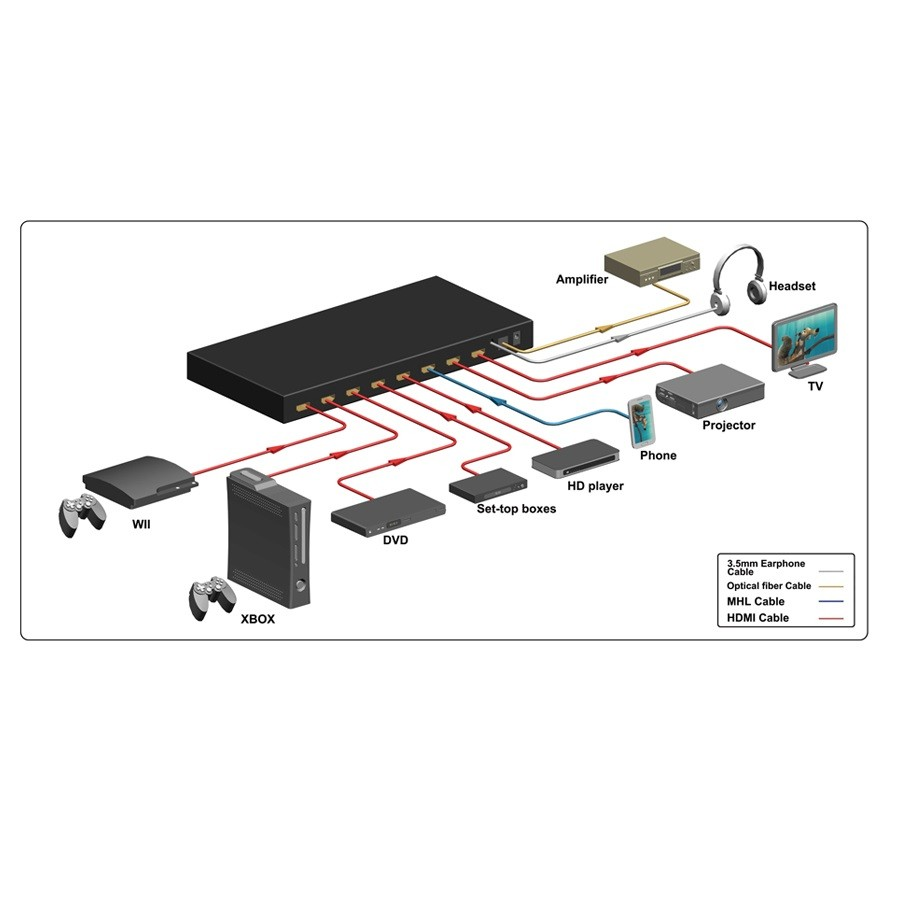 Switcher Matrix Hdmi 6x2 4k Pip Extrator Saida Audio Optica
