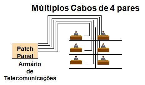 Curso à Distância via Skype sobre Projeto de Cabeamento Estruturado - 08/08/18 das 19:00 às 23:00 hrs, com duração de 4 horas (utilizando o software PRO-Elétrica)