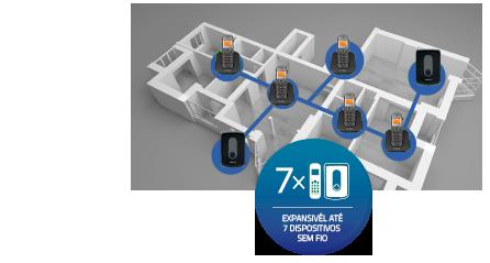 Expansível para até 7 dispositivos sem fio