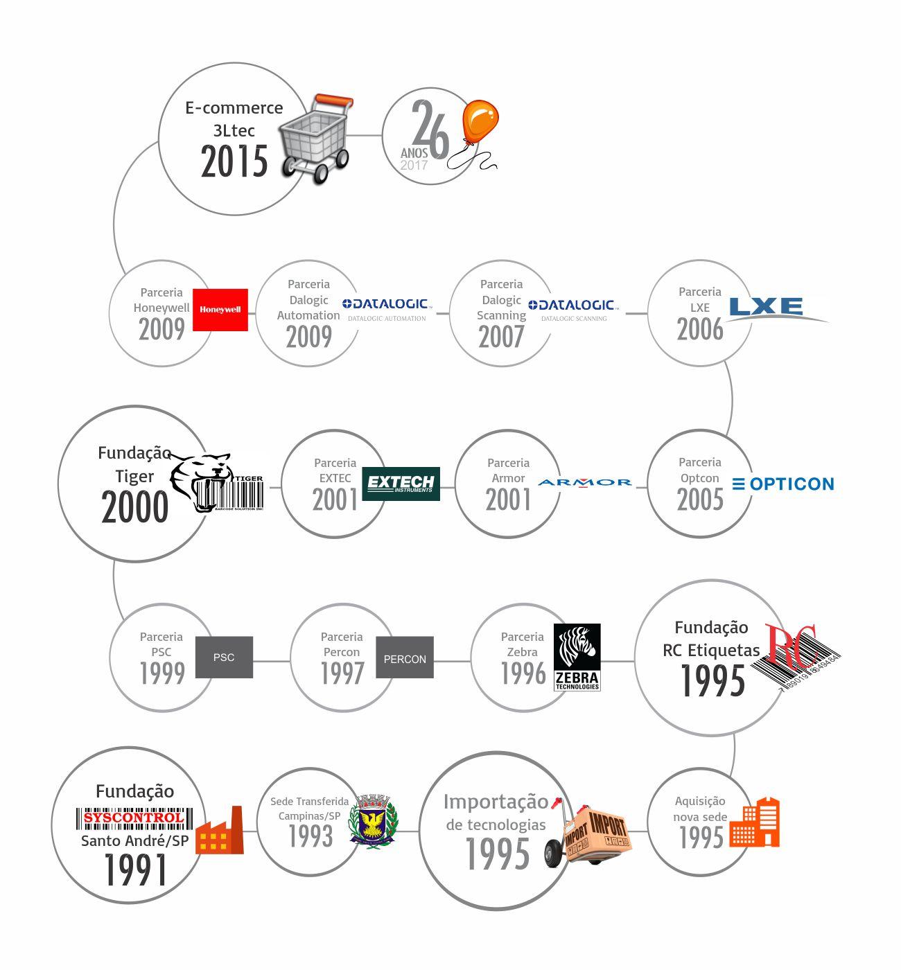 Historia Syscontrol 3Ltec