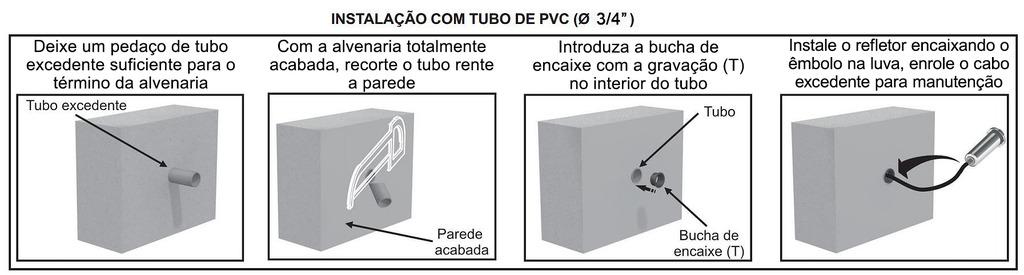 Instalação Alvenaria PVC