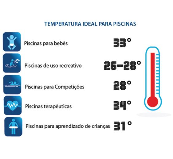Temperatura Ideal para Piscinas Sodramar