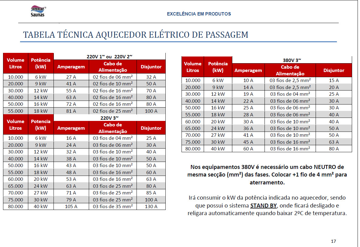 Tabela técnica aquecedores de passagem