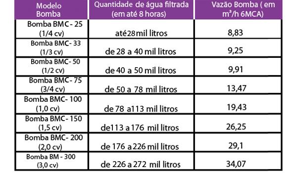 Tabela Sodramar