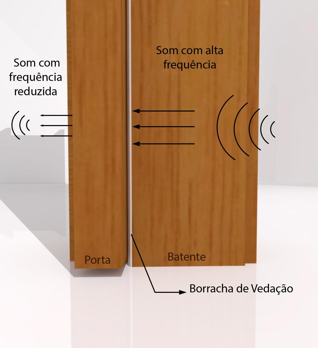 Borracha de Vedação Adesiva para Portas de Madeira e Alumínio.