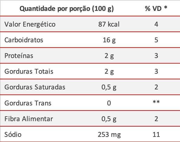 Informações Nutricionais - Nhoque Batata