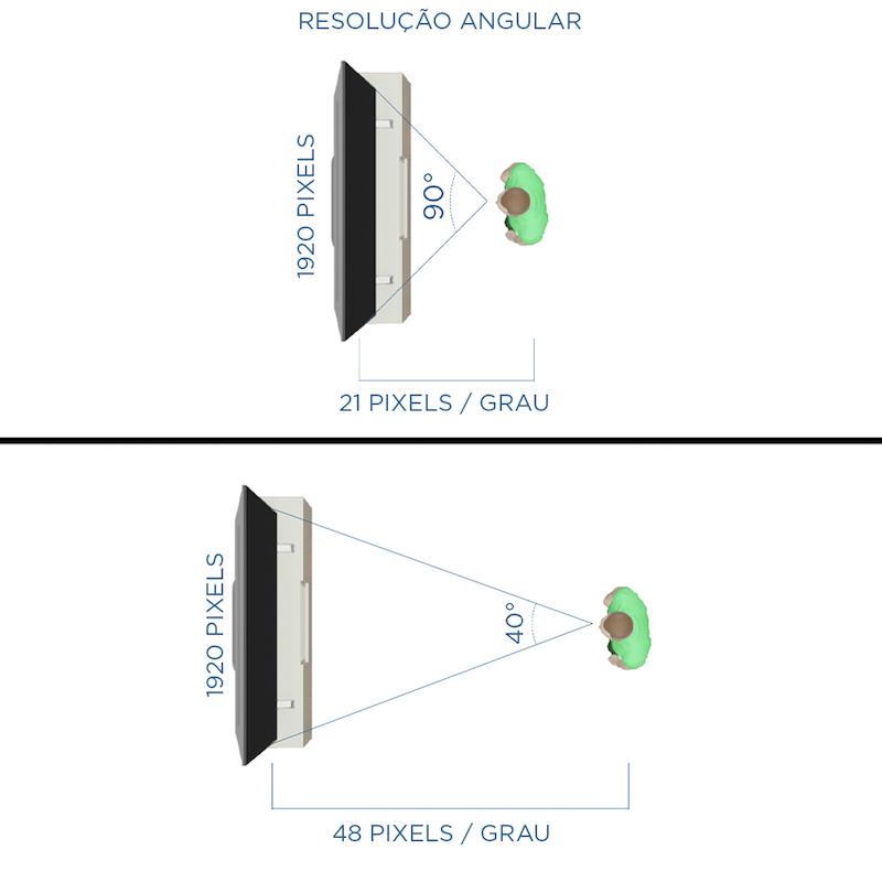 Imagem Resolução Angular e o impacto ao assistir TV