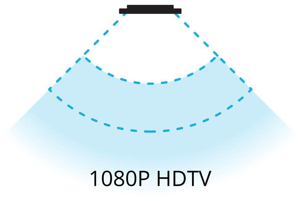Imagem do ângulo de visão em TVs HD