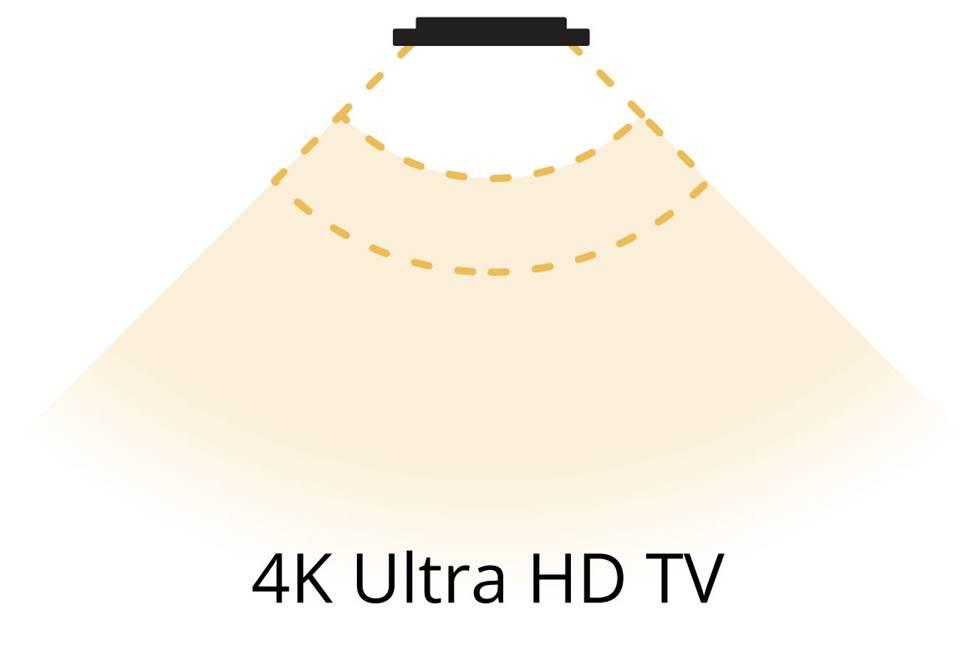 Imagem do ângulo de visão nas TVs Ultra HD