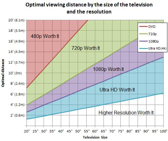 Gráfico sobre a melhor distância em relação a Tecnologia da TV
